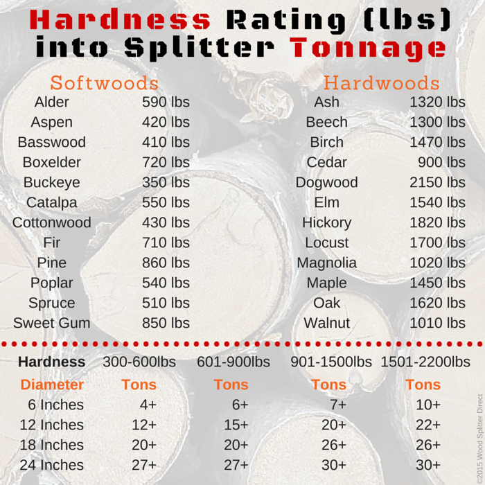 Janka Hardness Rating to Splitter Tonnage